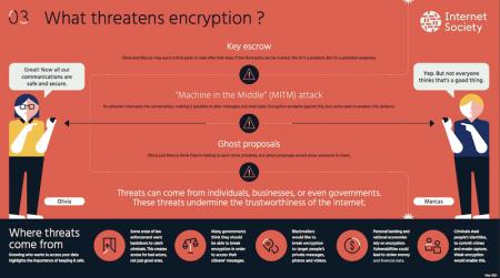 what-threatens-encryption